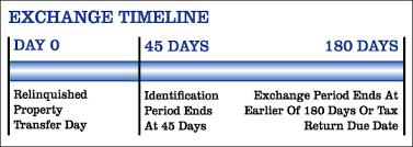 Exchange Timeline