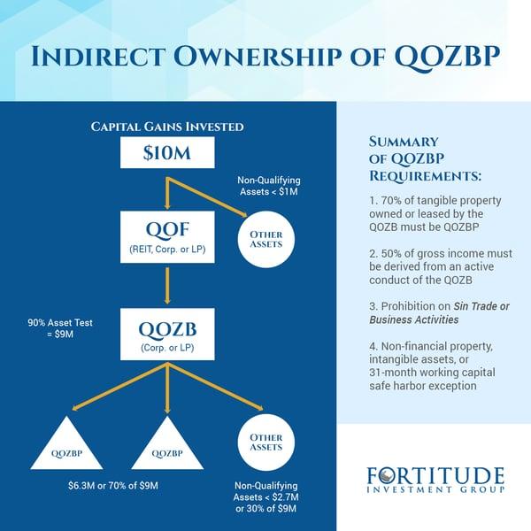 OZ Diagram 2
